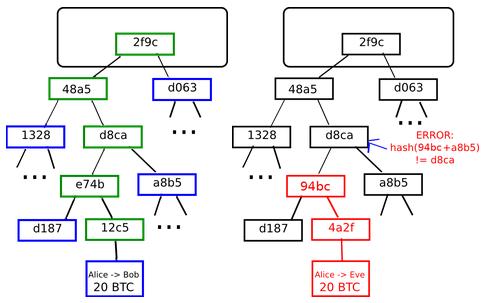 Merklov strom | crypto.stackexchange.com